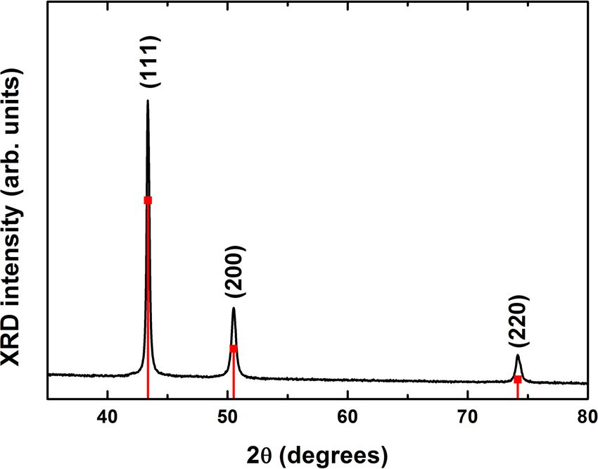 Synthesis and Characterization of Water Soluble Fluorescent Copper