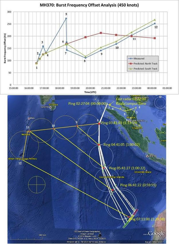 Evidence of the Hijack of Malaysian Airways Flight MH370 using the