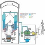 STATUS OF SMALL AND MEDIUM SIZED REACTOR DESIGNS