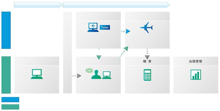 Ana Domestic Flight Online Business Travel Arrangement System Jun 2018 All Nippon Airways Co Ltd