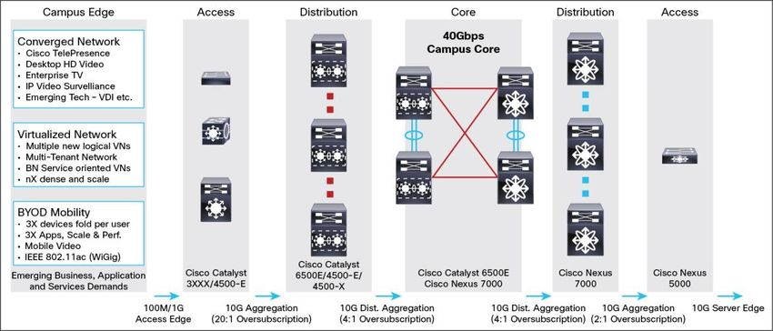 Cisco Enterprise Campus Infrastructure