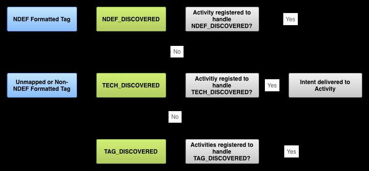 Using NFC enabled Android devices to attack RFID systems
