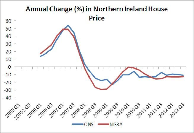 house prices statistics coursework The house price index (hpi) measures the evolution of market prices of all  residential properties that are purchased by households (flats, detached houses, .