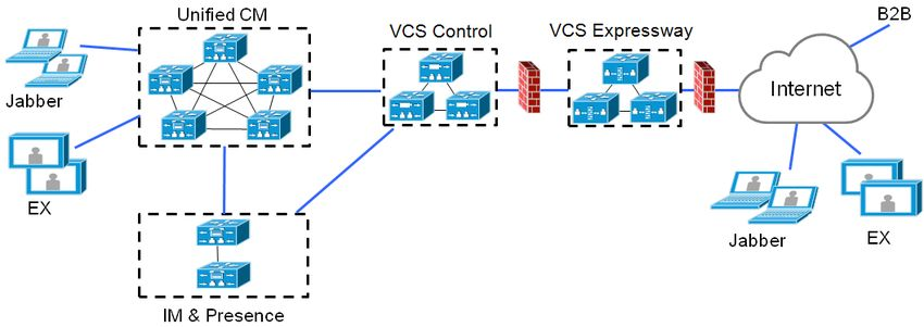 Unified Communications Mobile and Remote Access via Cisco VCS