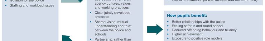 Police in schools have impact on pupils perceptions