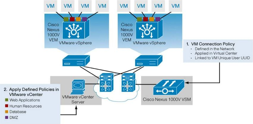 Cisco Nexus 1000V Series Switches - Product Overview