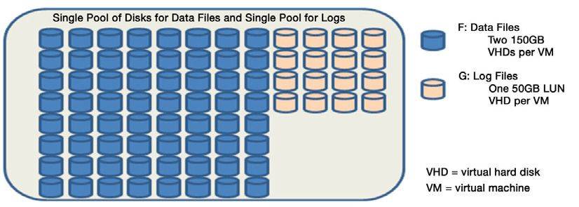The Benefits of Virtualizing Microsoft SQL Server in
