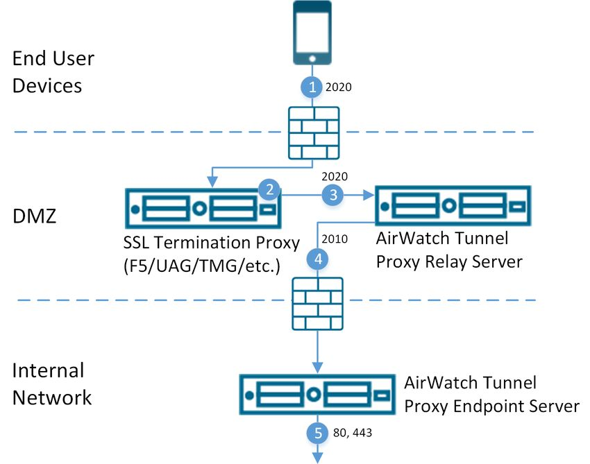 VMWARE TUNNEL GUIDE - DEPLOYING THE VMWARE TUNNEL FOR YOUR