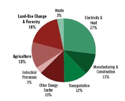 the contrubution of agriculture industry construction The rwanda economic update reports and synthesizes key economic developments in the past agriculture industry services gdp (right scale) vii | p a g e.