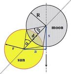 Measurements and predictions of the illuminance during a solar eclipse