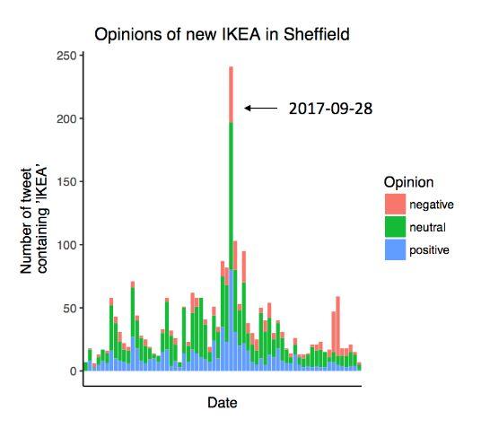 Twitter Sentiment Analysis of New IKEA Stores Using Machine
