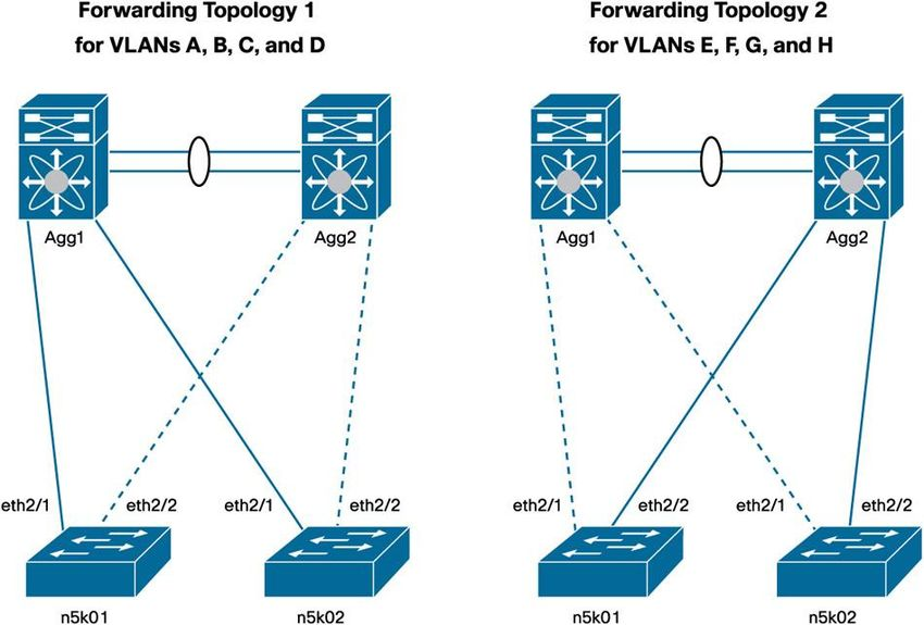 Chapter 4: Spanning Tree Design Guidelines for Cisco NX-OS